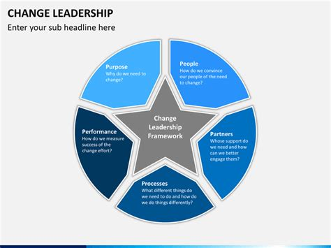 powerpoint change design for all slides change leadership powerpoint template sketchbubble