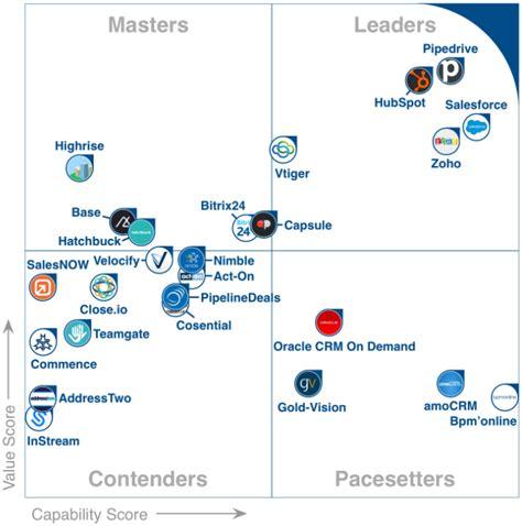 jira service desk gartner vtiger named a crm industry leader by gartner s software