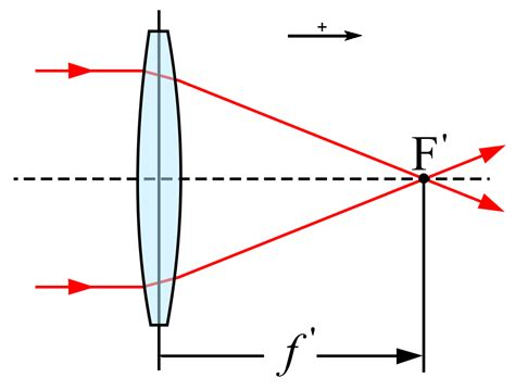 file focal length a png wikimedia commons