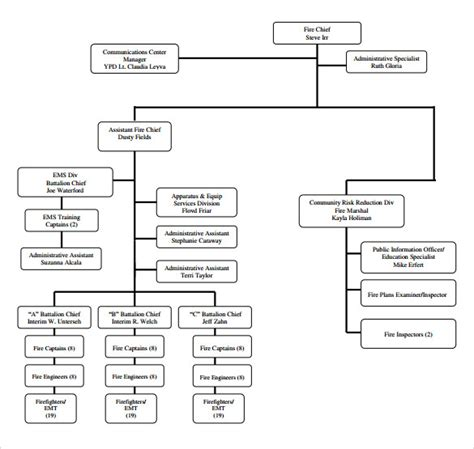 sle fire department organizational chart 12