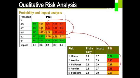qualitative risk analysis template best risk analysis gallery resume sles writing