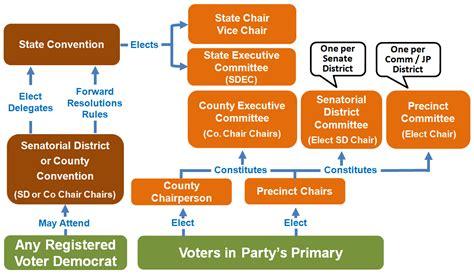 political organizing senatorial district 8 of collin county