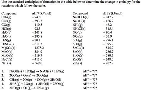 Use The Standard Enthalpies Of Formation In The Ta Standard Enthalpy Change Of Formation Data Table