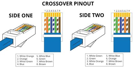 cat 5 wire diagram in crossover pinout side one two rj45