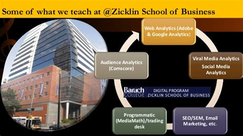 Baruch Mba Ranking 2014 by Analytics For Musicians Presentation To Chamber