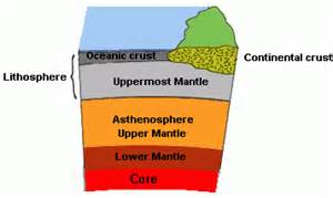 the subduction zone thinglink