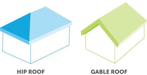 Gable Roof Vs Hip Roof 6 Ways To Reduce Your Florida Home Insurance Rates