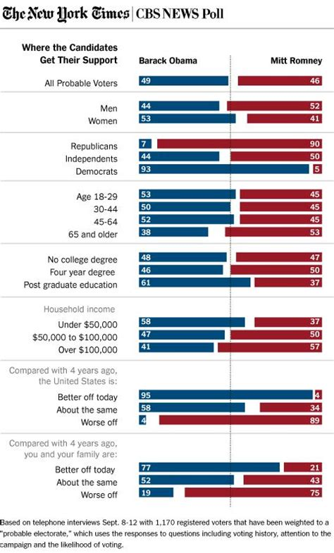 new york polls poll obama holds narrow edge over romney the new york times