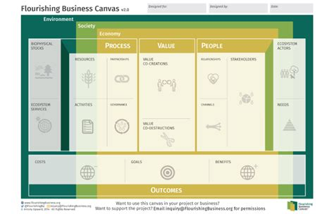 canvas layout tool onward moments of flourishing business models and future