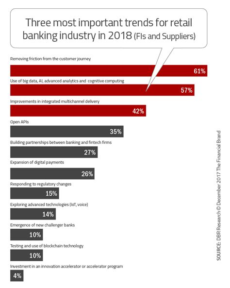 2018 Consumer Mba Associate Brand Manager by Three Most Important Trends For Retail Banking Industry In
