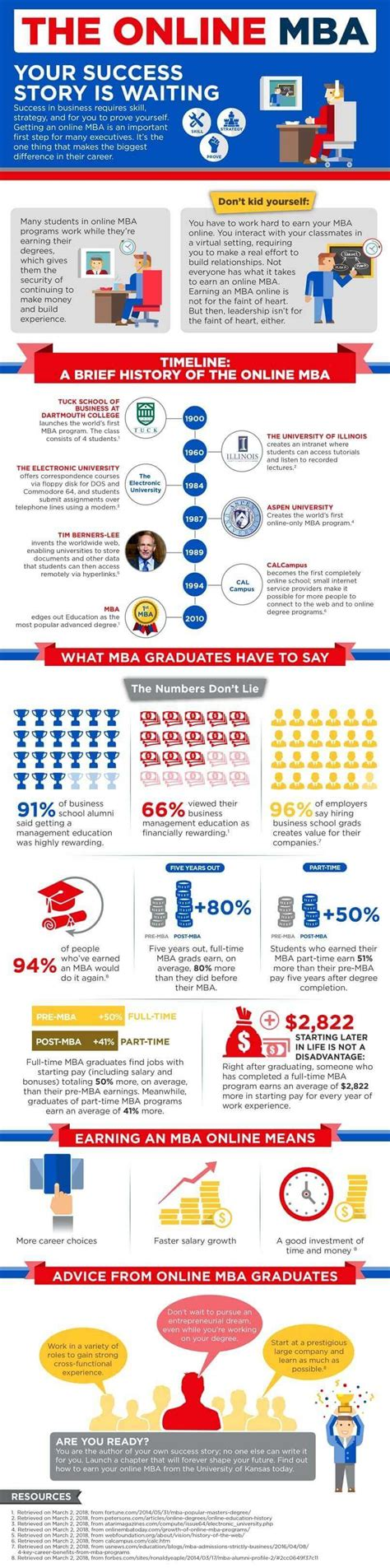 Benefits Of Mba For Entrepreneurs by 5 Advantages Of An Mba For Budding Entrepreneurs