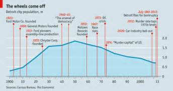 Chrysler Bankruptcy Timeline Can Motown Be Mended The Economist