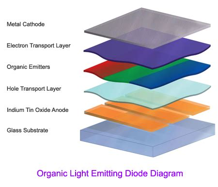 what is an organic light emitting diode oled coming this year sound vision