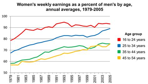 ratio of men to women in the united states gender pay gap wikipedia