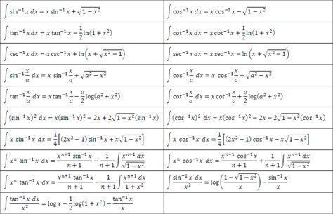 Tables Of Integrals by Integral Tables Trigonometric Hyperbolic Functions