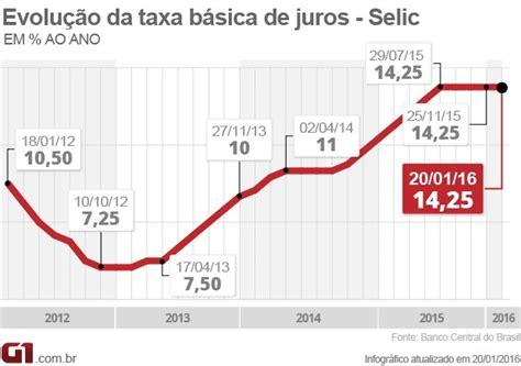 juros do inss em 2016 economia presidente do bc diz que brasil atingiu pico