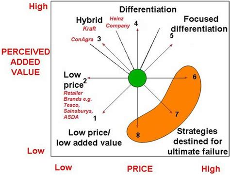 tesco layout strategy image result for bowman s strategy clock 7132 unit 8