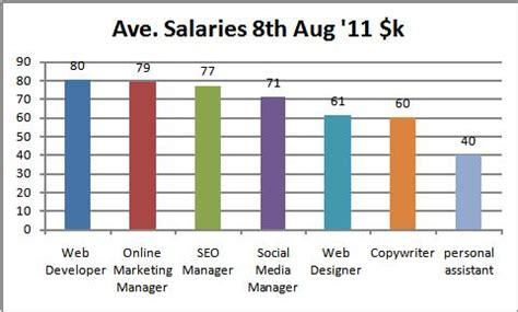 salary reviews for digital roles including social