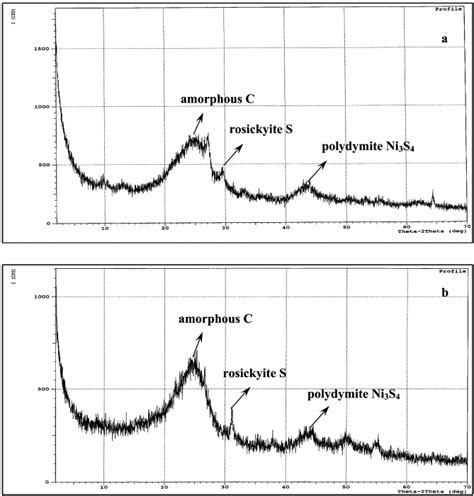 xrd pattern of activated carbon xrd patterns of metal loaded activated carbon catalysts