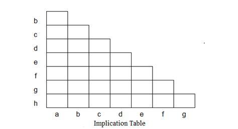 Implication Table implication table digital electronics course