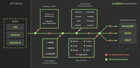 node js loopback tutorial announcing loopback 3 0