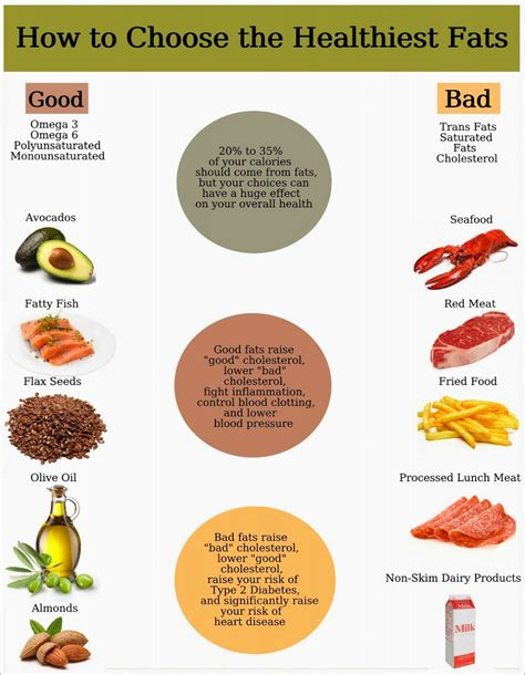 healthy fats in food weight loss for a healthy lifestyle in your diet