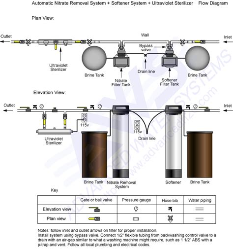 water softener installation diagram water softener pipe routing diagram water free engine