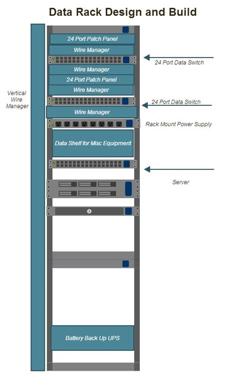Data Rack Layout by Tech Tips Helps Phone Systems San Antonio Kingdom