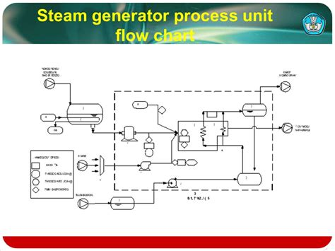 flow diagram generator flow chart of industrial processing ppt