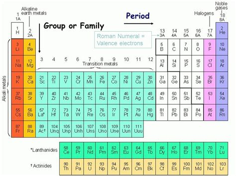 printable periodic table with roman numerals history classification ppt video online download