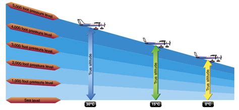 Standard Counter Height flight instruments how do aircraft altimeters calculate