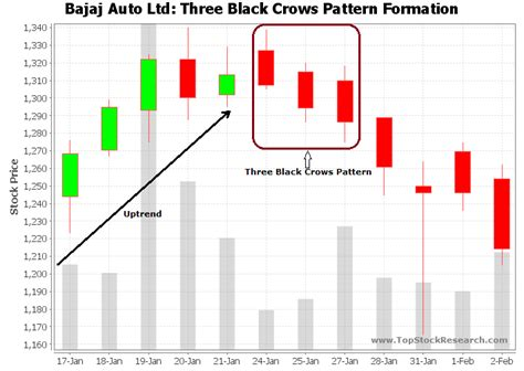 candlestick pattern stock screener three black crows candlestick pattern exle 6