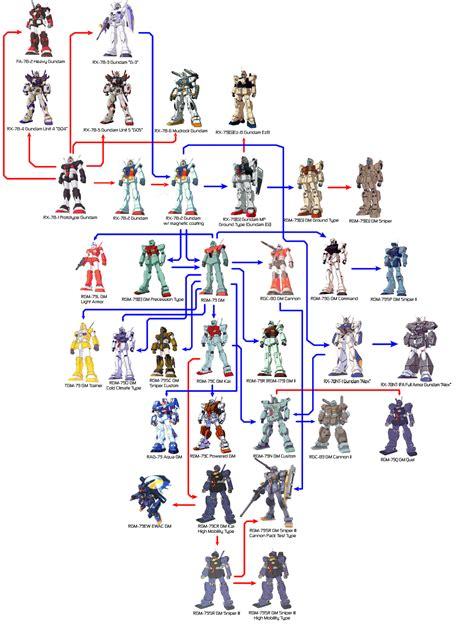 all mobile suits gundam search gundam robotech mechs