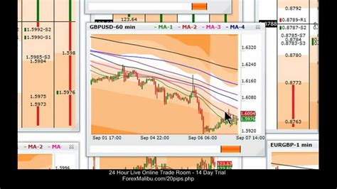 forex software tutorial tiger time lanes forex trading software tutorial 60 x 60