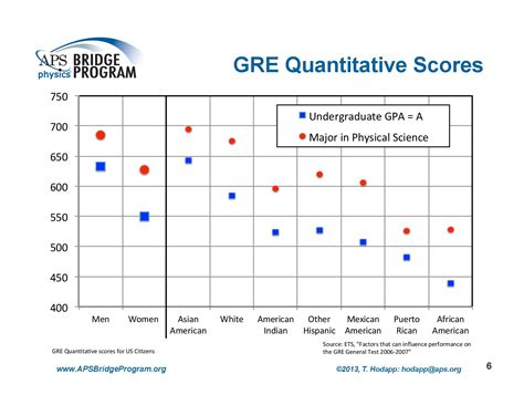 Mba Programs Not Need Gre by Gres And Diversity In Graduate Admissions