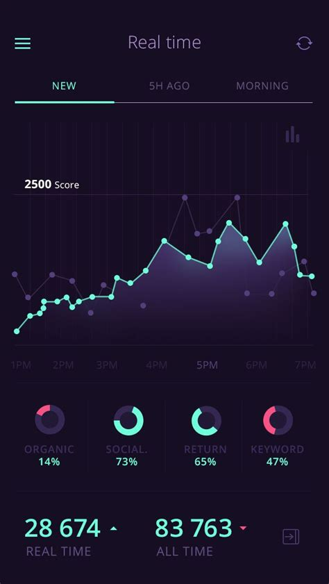 best user interfaces 519 best mobile ui graphs images on mobile