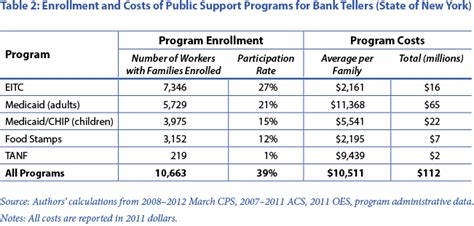 the cost of low wage in the banking industry center for labor research and education