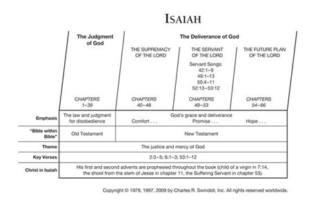 Book Of Numbers Outline by Isaiah Bible Prophet Isaiah Overview Chart View Chuck Swindoll S Chart Of Isaiah Which