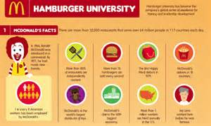 Everything you need to know about mcdonald s hamburger university