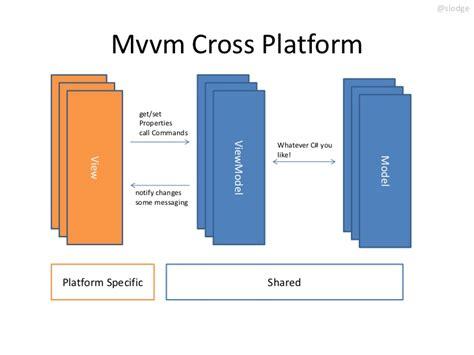 mvvm pattern in net dev evening monotouch monodroid mvvm mvvmcross and