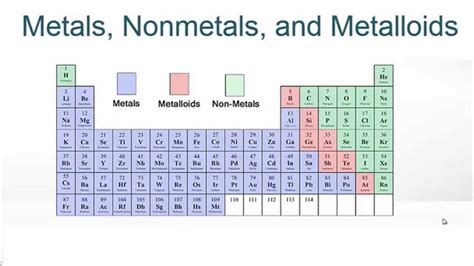 Metalloids Are Located Where On The Periodic Table by Metals Nonmetals And Metalloids On The Periodic Table