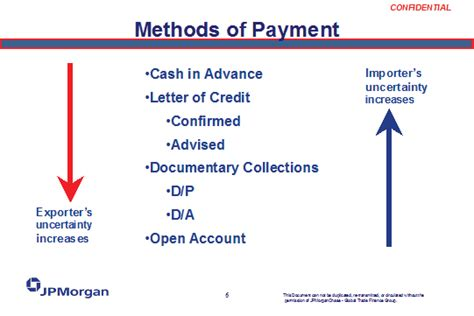 Telegraphic Transfer Vs Letter Of Credit Comparing Methods Of Payment And Risk Free Course In International Business