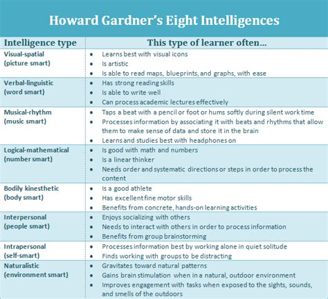Howard Gardners Theory Of Intelligences Essay by Differentiating For Intelligences And Learning Styles Inclusion Lab