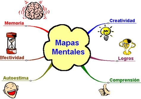imagenes sensoriales visuales concepto ejemplos de mapas mentales