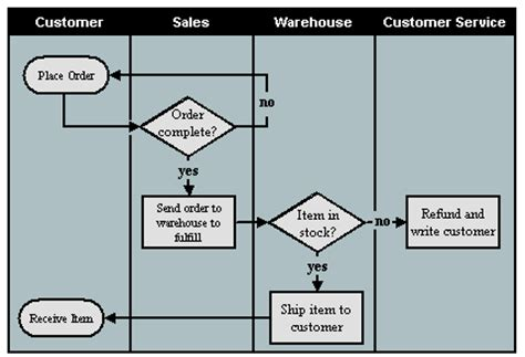 deployment flowchart exle deployment flowchart exle 28 images sle flowcharts and