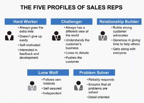 what your buyers really want from your sales reps the sales insider