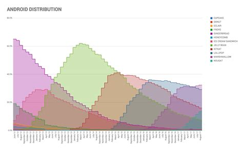 android distribution android o is almost here so here s android distribution charted for the past 5 years