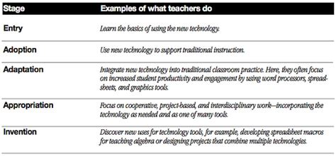 stages of technology integration development for acot teac