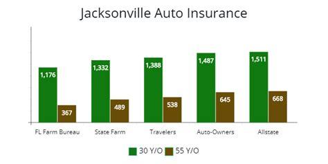 Cheap Car Insurance Jacksonville Fl by Florida Cheapest Auto Insurance Minimum Requirements 2019