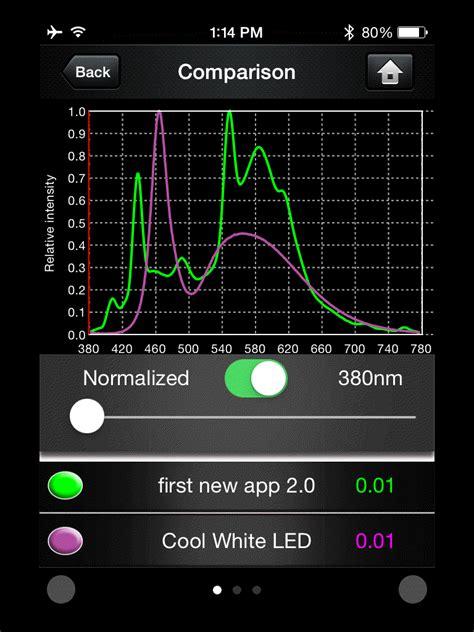 light spectrum meter app lighting passport light meter updates allied scientific pro